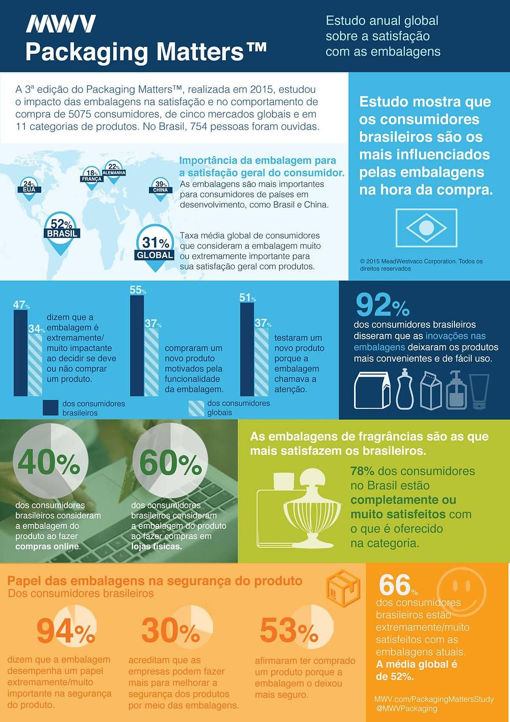 infográfico embalagem - Packaging Matters Brasil MWV