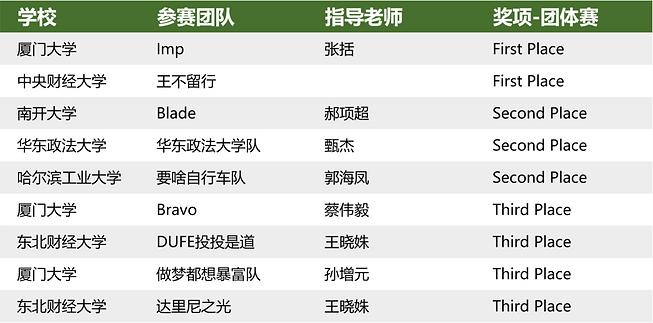 排名第二届团体中文.png