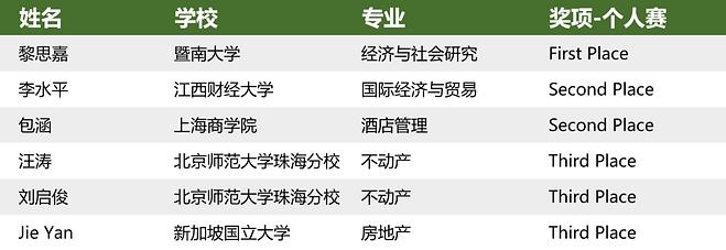 排名第二届个人中文.png