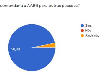 Pesquisa repassa informações importantes para a Diretoria da AABB