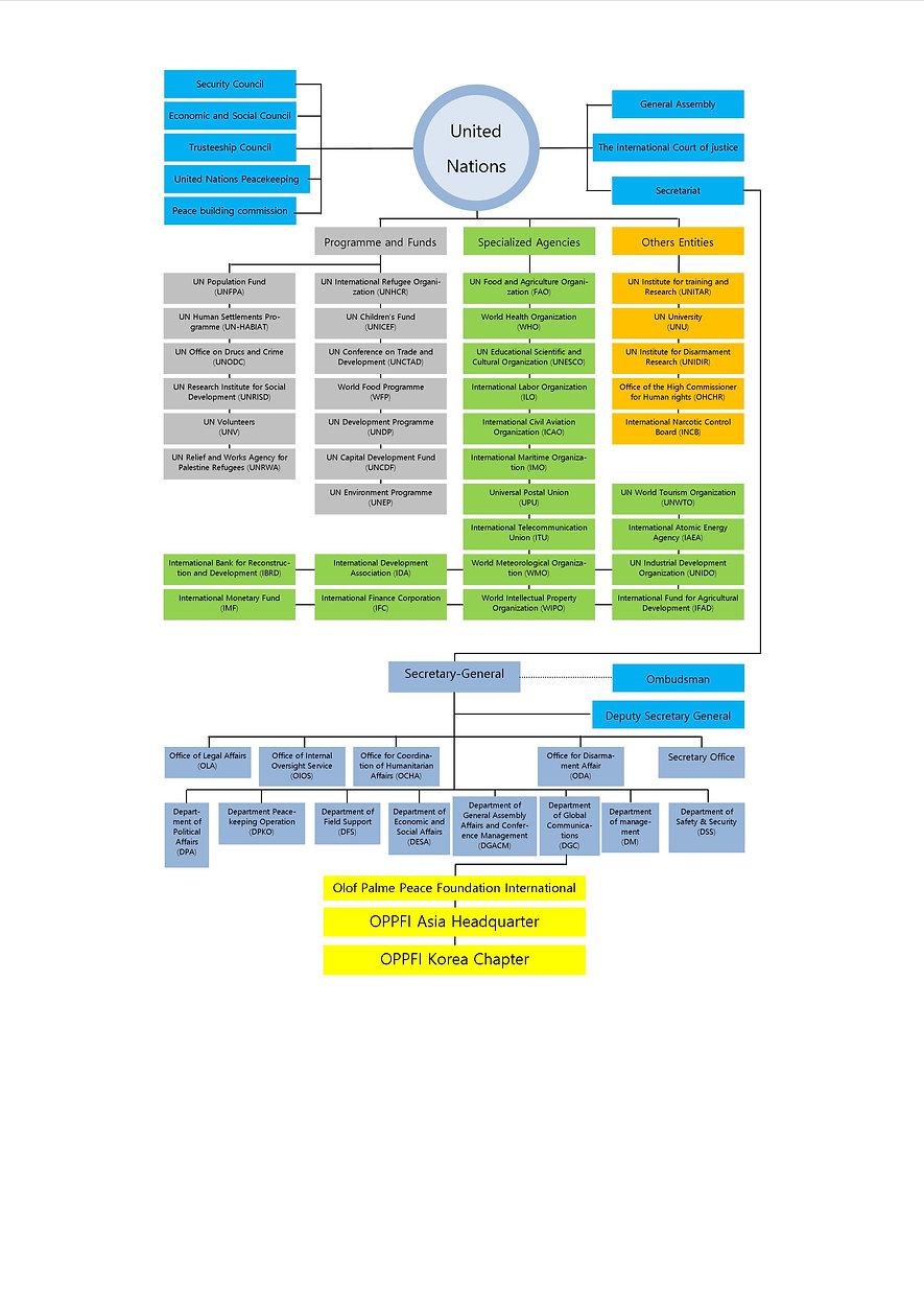 un-diagram-English.jpg