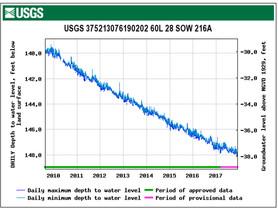 Artesian Water: An Update