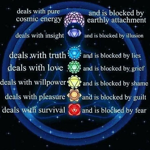 Energy flow Chakra and Meridians
