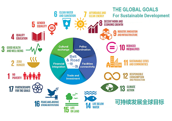 BRI-SDGs interface.png