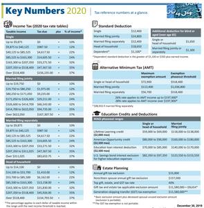 2020 Key Tax Numbers