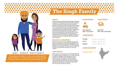 Singh Family Persona - India