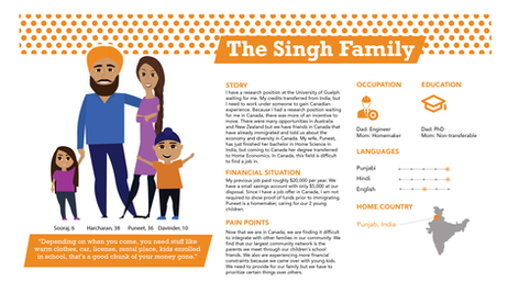 Singh Family Persona - India