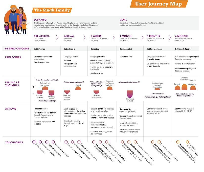 Evergren User Journey Map
