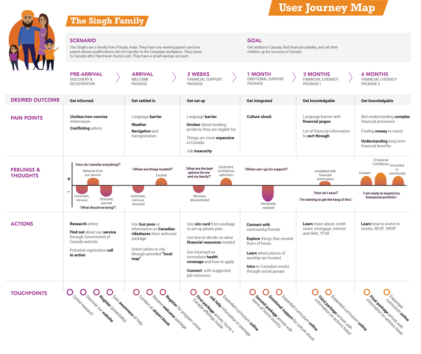 Evergren User Journey Map