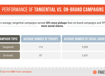 Tangential Content Drives Links, but Does It Create Value?