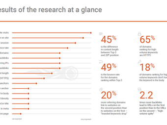 SEMrush Ranking Factors vs. MOZ Search Engine Ranking Factors (plus 7 key take aways)