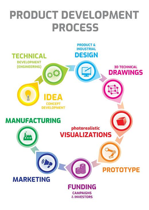 Product development flow design-2sm.jpg