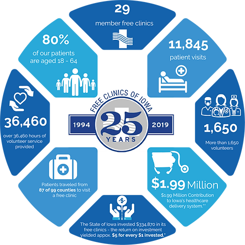 Free Clinics of Iowa 2019 Annual Report graphic