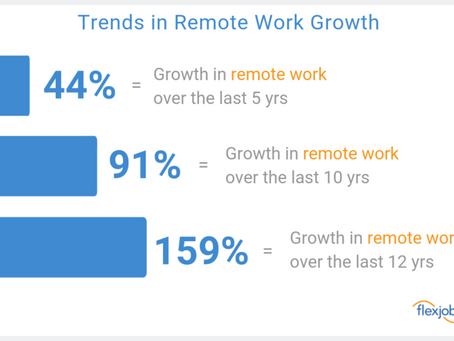 Will COVID-19 Make More Companies Re-Think Telework?