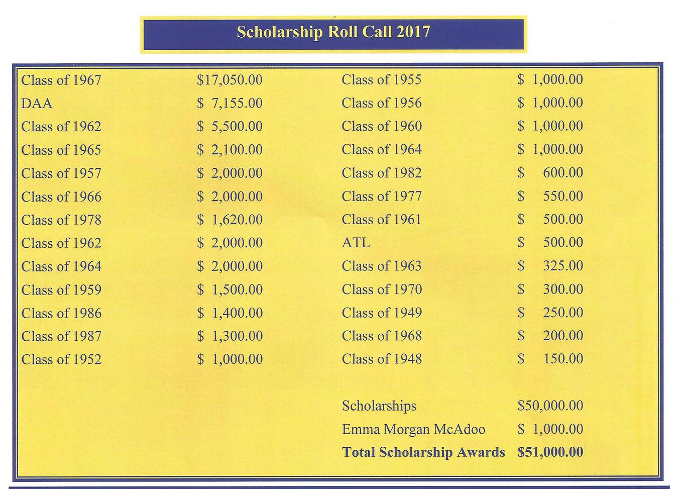 Roll Call 2017