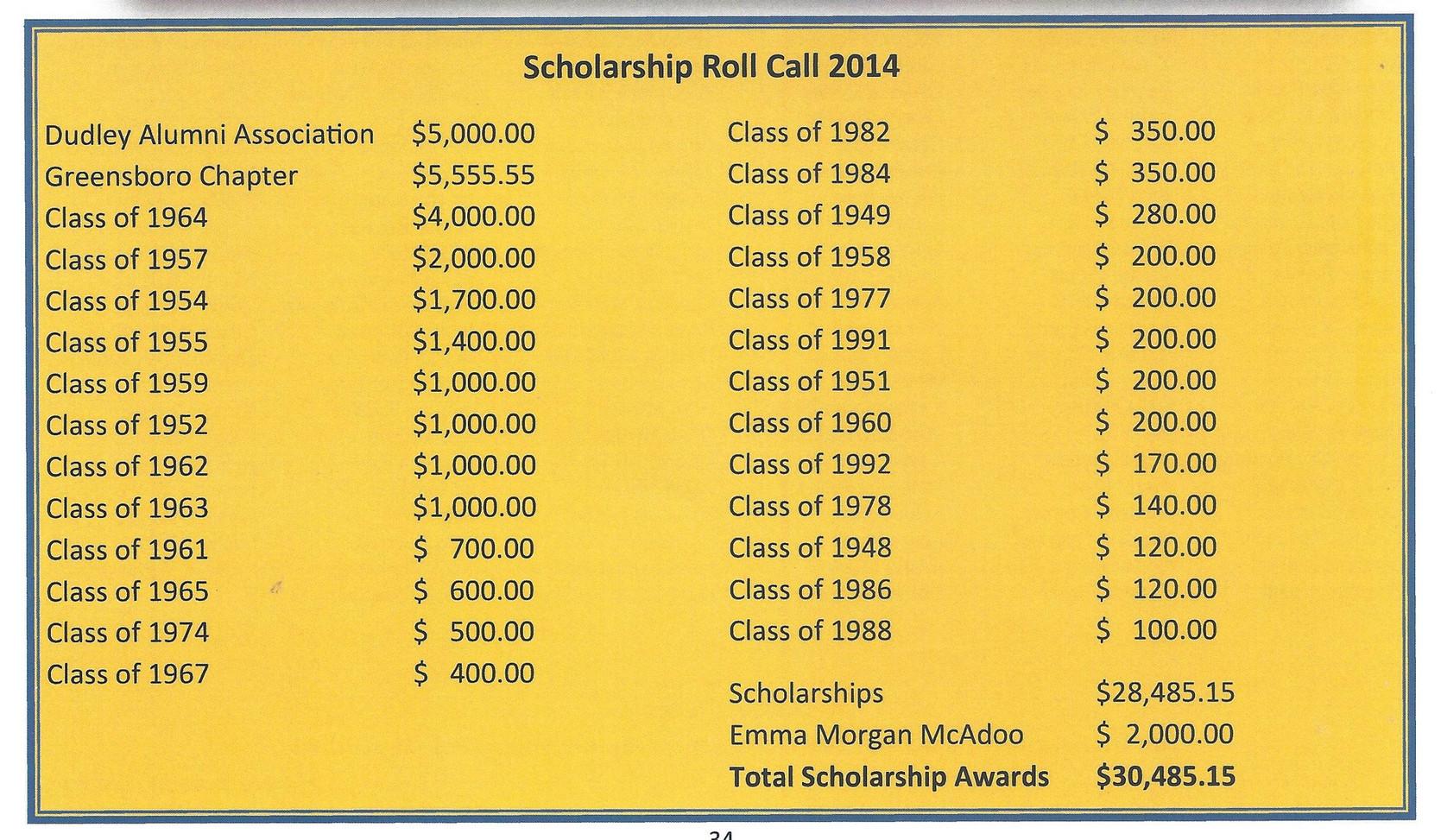 Roll Call 2014