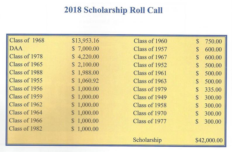 Roll Call 2018