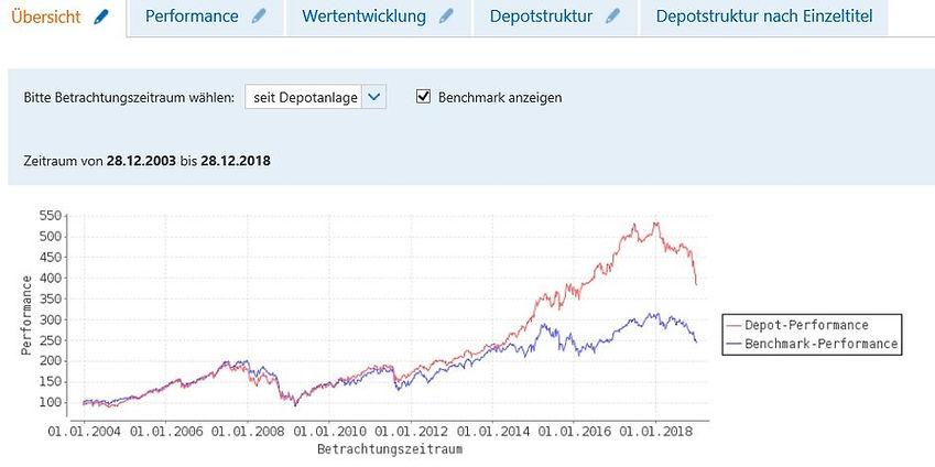 Performancevergleich langfristig.JPG