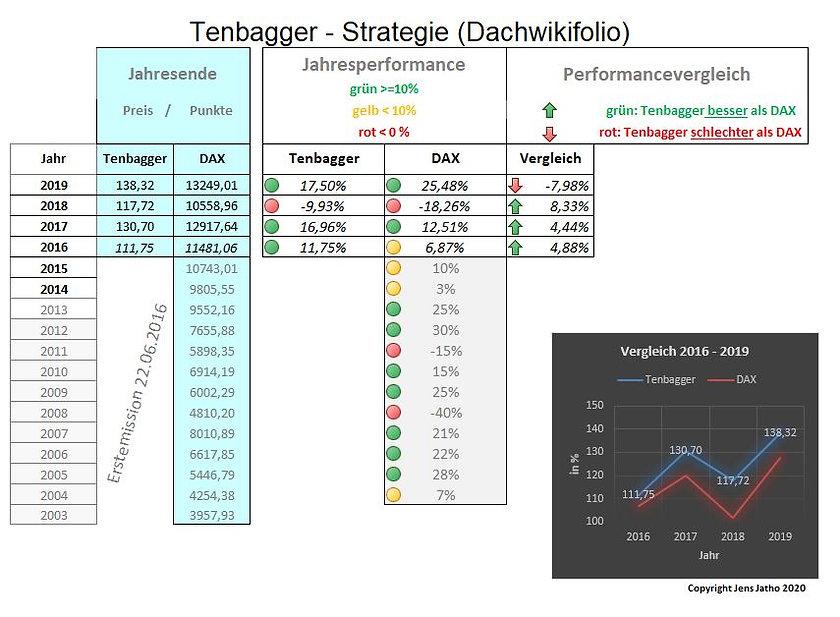 tenbagger strategie performance.JPG