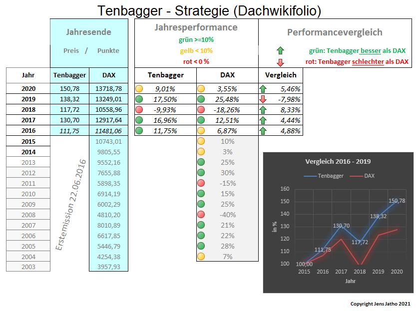 Performance Tenbagger - Strategie.PNG