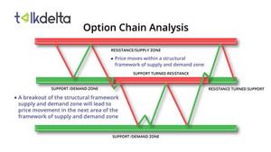 Option Chain Analysis
