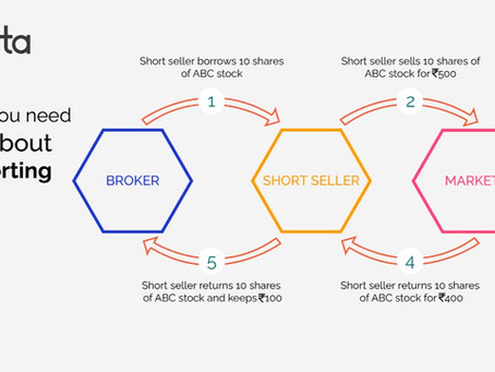 Everything you need to know about Future shorting