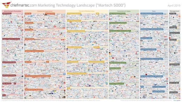 Marketing Technology Landscape Supergraphic (2019): Martech 5000 (actually 7,040)