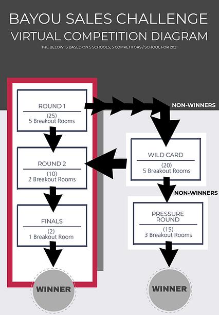 2021 Bayou Sales Challenge Competiition