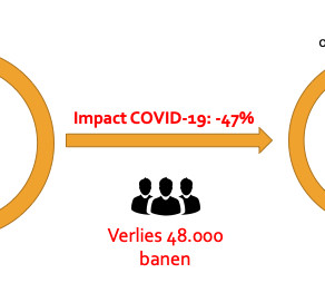 Verwachte impact op eventbranche in cijfers