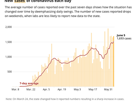 Texas Covid cases spike. by AL Heilman MD