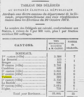 Elections des délégués Républicains
