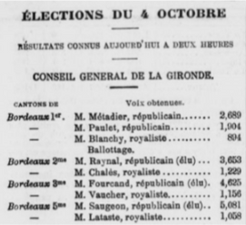 Election Léon Fourcand les résultats