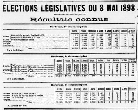 Résiltats 8 mai 1898