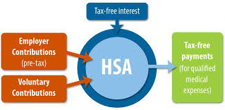 HSA's Accounts & Tax Implications