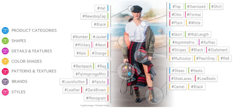 Heuritech's AI technology can identify precise fashion elements in a picture like cloth, accessory, shape, attribute, color, pattern, style and even the exact product (brand, model..) when identifiable.