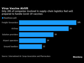 The Vaccine Cargo Cavalry Prepares for Historic Airlift