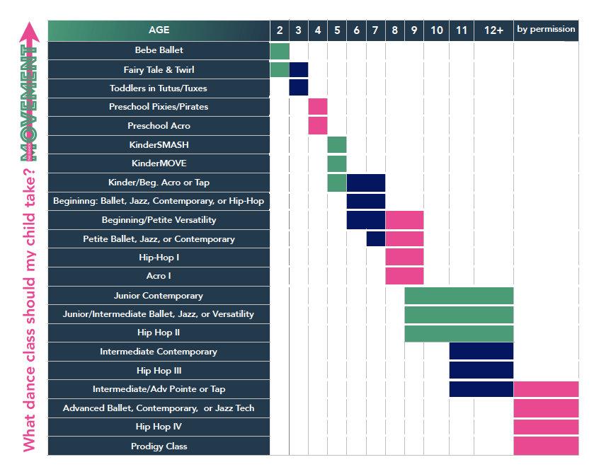 Dance Class Graph TDM 2020 Jpeg.jpg