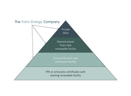 "Renewable Energy Generation - ""Shades of Green"""