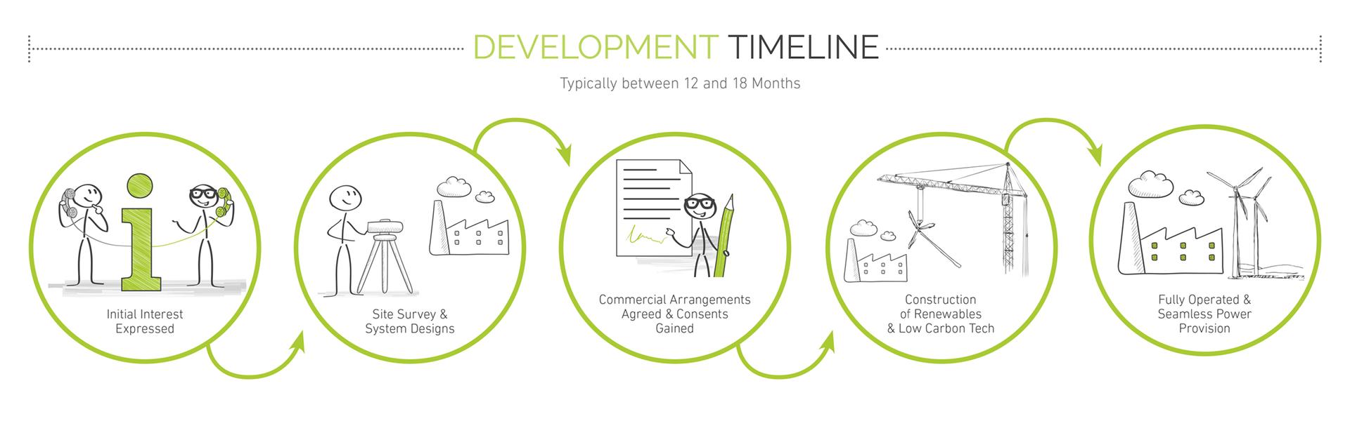 Development Timeline.png