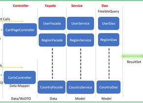 Hybris/ SAP CX OCC (Omni Commerce Connect)