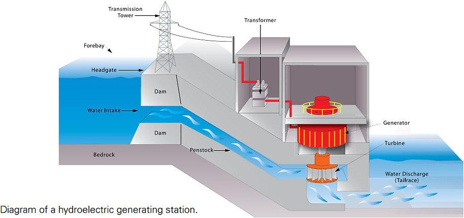 iSOBsLF3RLqOqmcGXcuX_Hydroelectric-gener