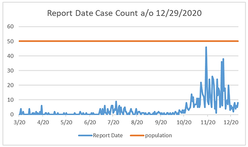 12.29 report date case count.PNG