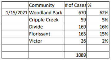 community cases 1.15.2021.PNG