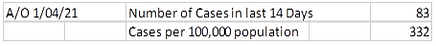 cases in last 14 days.PNG