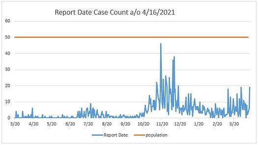 4.16 Report Date chart.JPG