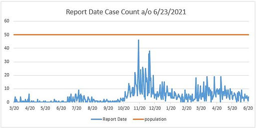 6.23 report date.JPG