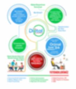 Dijital Departman