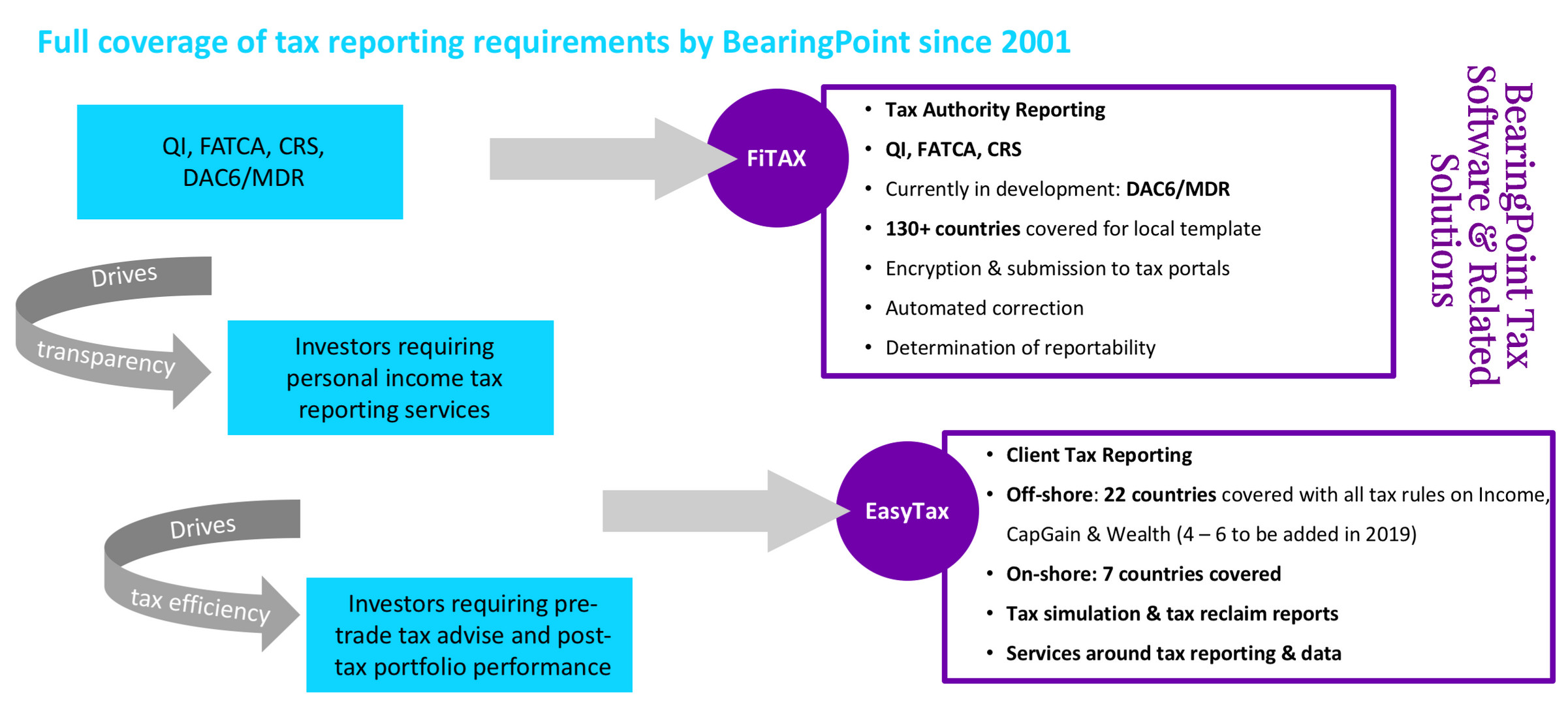 BearingPoint Tax Software & Related Solutions