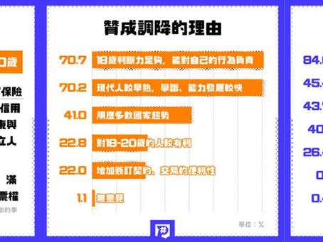 乘風倡研+🎁 第壹號:18歲就成年,台灣囝仔登大人不用再等兩年
