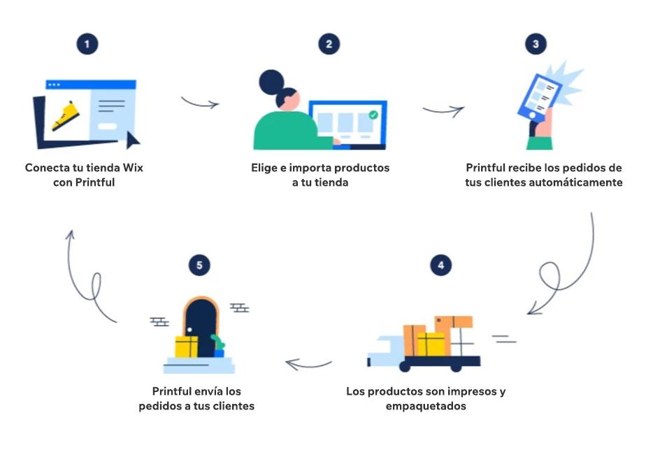 Pasos para conectar una tienda online de Wix con Printful